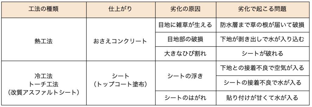 防水一覧表7