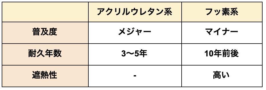 ウレタントップコート表1