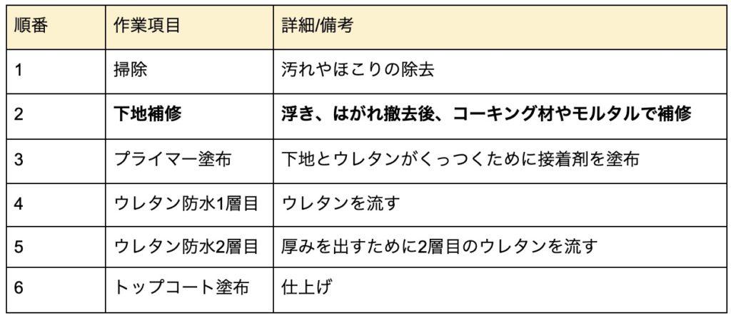 ウレタントップコート表5