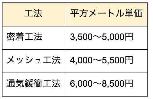 ウレタン防水施工表6