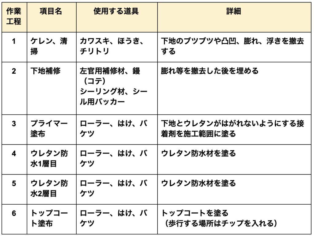 ウレタン防水施工表4