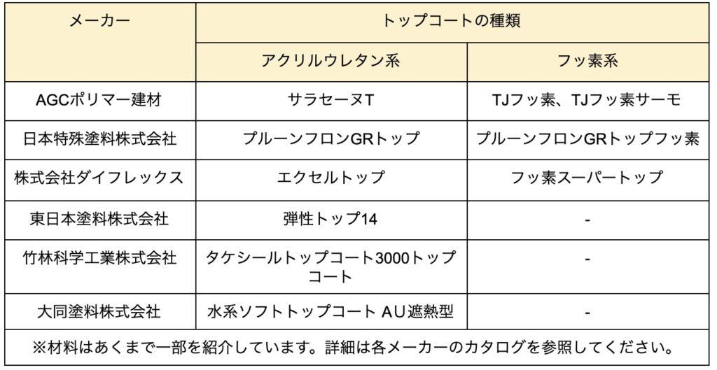 ウレタントップコート表2