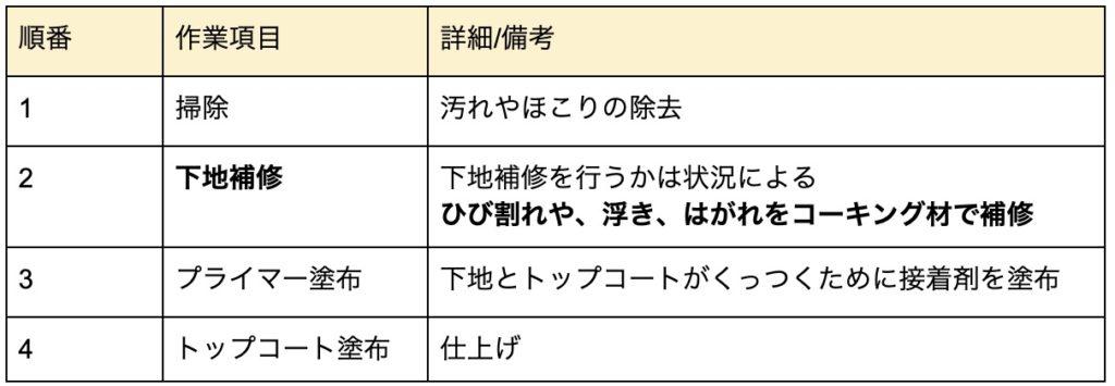 ウレタントップコート表4