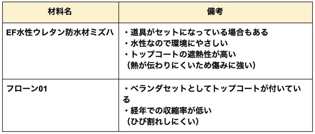 ウレタン防水施工表2