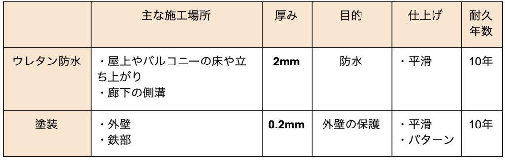 ウレタン防水施工表1