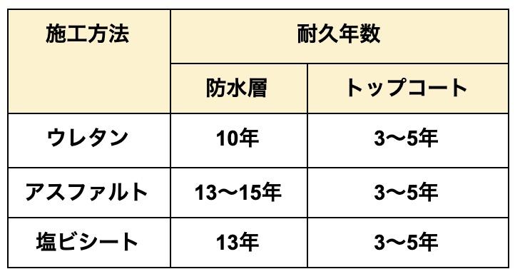 ウレタントップコート表3
