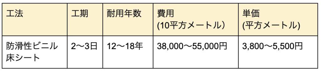 ベランダ防水の耐用年数は10年?長持ちさせる方法、応急処置の紹介4